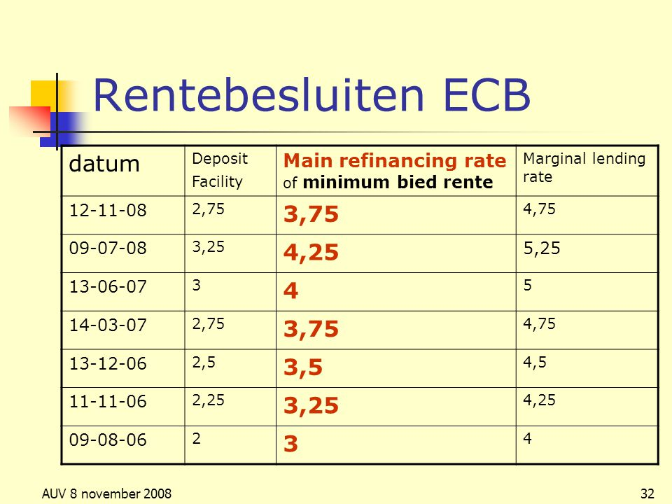 AUV 8 november 200832 Rentebesluiten ECB datum Deposit Facility Main refinancing rate of minimum bied rente Marginal lending rate 12-11-08 2,75 3,75 4