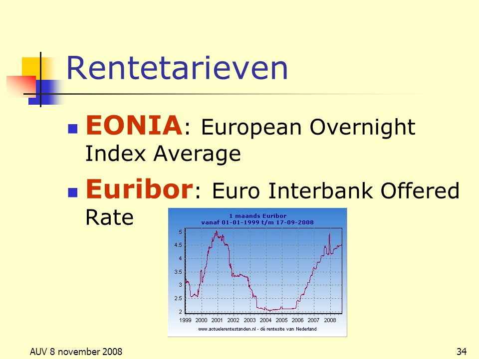 AUV 8 november 200834 Rentetarieven EONIA : European Overnight Index Average Euribor : Euro Interbank Offered Rate
