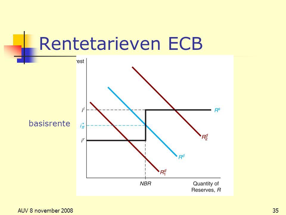 AUV 8 november 200835 Rentetarieven ECB basisrente