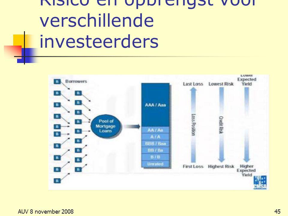 AUV 8 november 200845 Risico en opbrengst voor verschillende investeerders