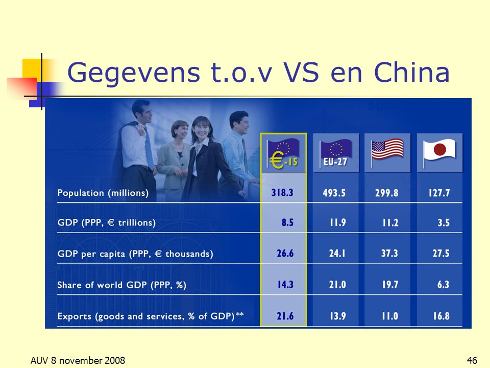 AUV 8 november 200846 Gegevens t.o.v VS en China