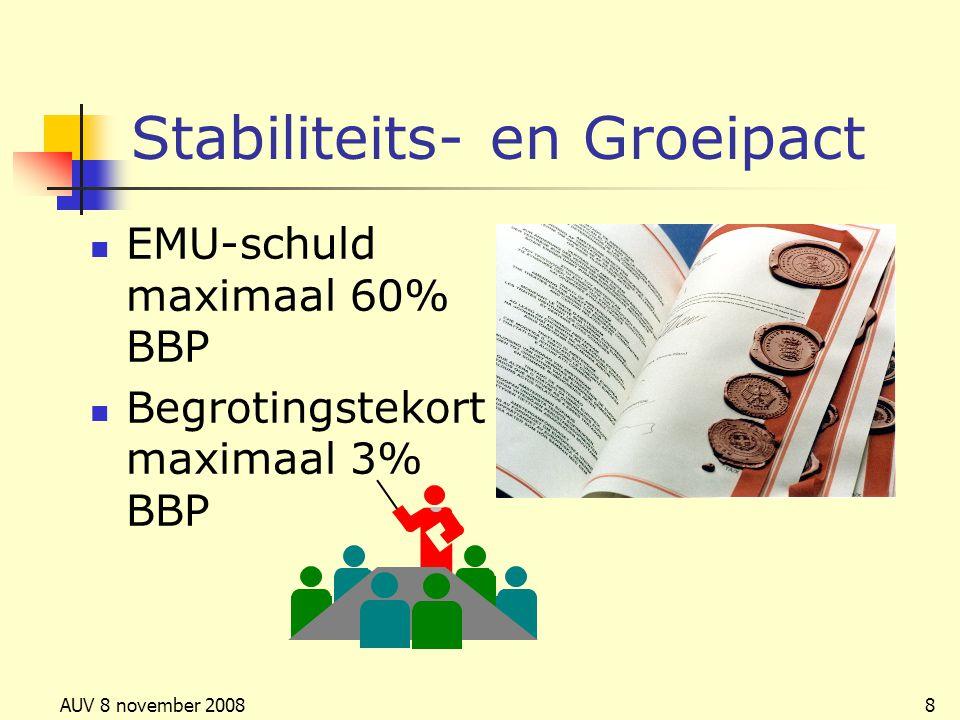 AUV 8 november 20088 Stabiliteits- en Groeipact EMU-schuld maximaal 60% BBP Begrotingstekort maximaal 3% BBP