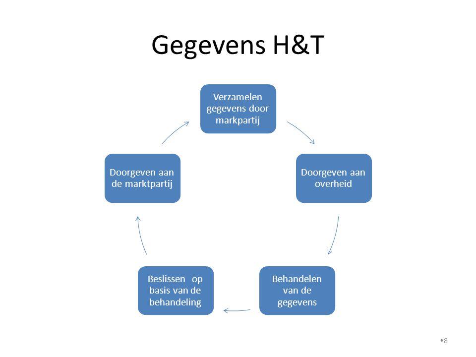 Gegevens H&T Verzamelen gegevens door markpartij Doorgeven aan overheid Behandelen van de gegevens Beslissen op basis van de behandeling Doorgeven aan