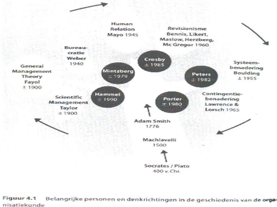 Sleutelbegrippen n Machiavelli (ca.1500). Macht, Opportunisme n Smith (ca.