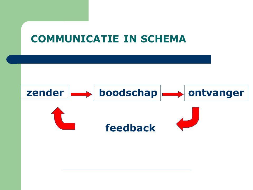 COMMUNICATIE IN SCHEMA zender boodschap ontvanger feedback