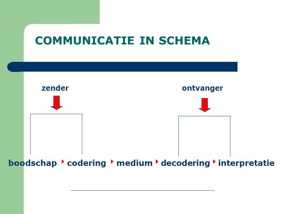 COMMUNICATIE IN SCHEMA zender ontvanger boodschap  codering  medium  decodering  interpretatie