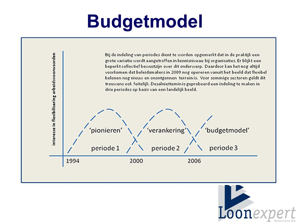 Budgetmodel