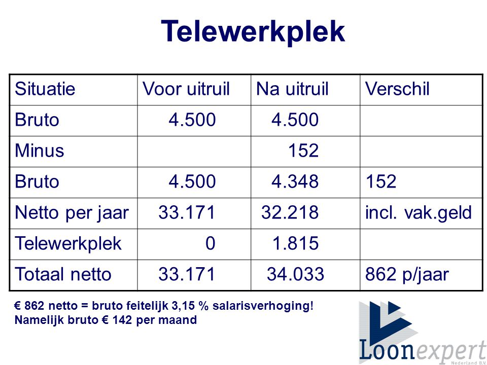 Telewerkplek € 862 netto = bruto feitelijk 3,15 % salarisverhoging.