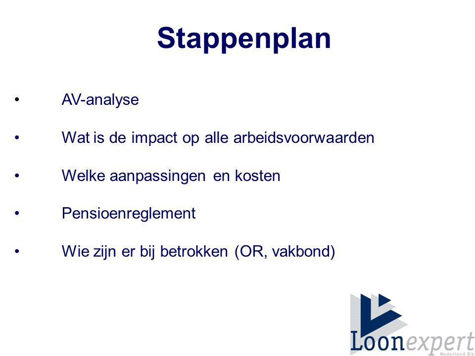 Stappenplan AV-analyse Wat is de impact op alle arbeidsvoorwaarden Welke aanpassingen en kosten Pensioenreglement Wie zijn er bij betrokken (OR, vakbond)