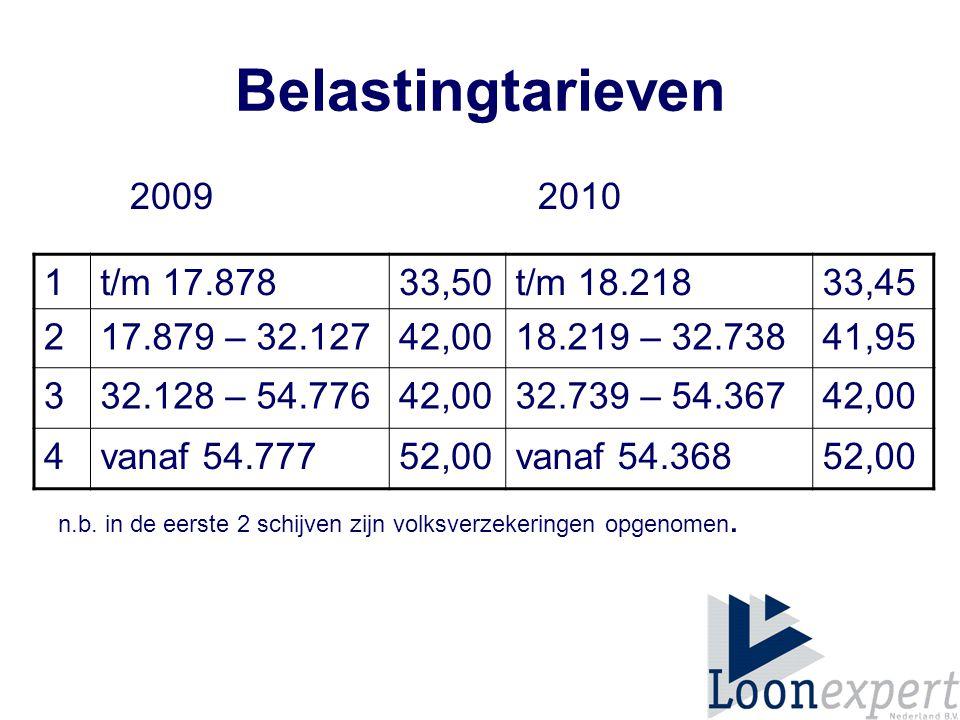 Heffingskortingen 2009 2010 Algemene heffingskorting 2.0071.987 Arbeidskorting 1,738%1,737% Geboren in 1953 en later max.