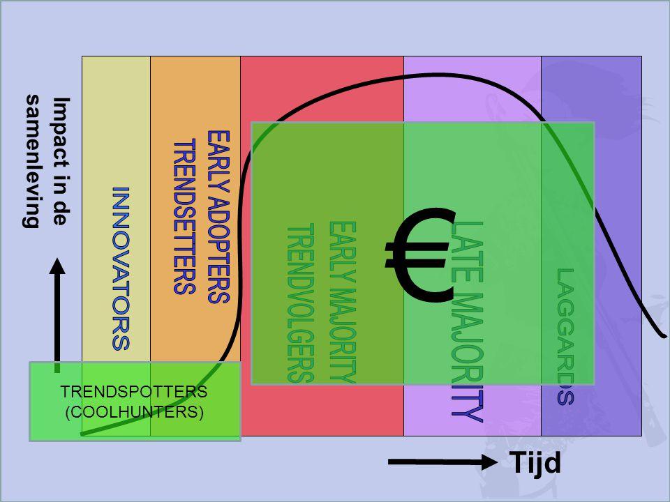 Tijd Impact in de samenleving TRENDSPOTTERS (COOLHUNTERS) €