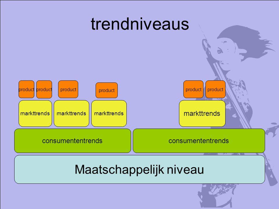 trendniveaus Maatschappelijk niveau consumententrends markttrends consumententrends markttrends product markttrends product