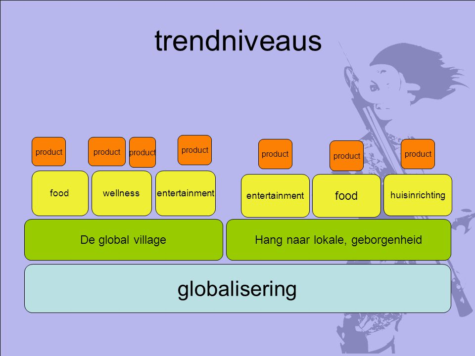 trendniveaus globalisering De global village food Hang naar lokale, geborgenheid food product entertainmentwellness product huisinrichting entertainment