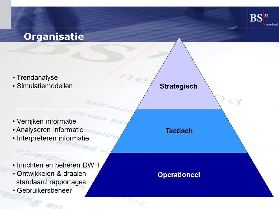 Organisatie Operationeel Tactisch Strategisch Inrichten en beheren DWH Ontwikkelen & draaien standaard rapportages Gebruikersbeheer Verrijken informat