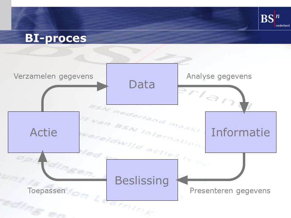 BI-proces Data Beslissing ActieInformatie Analyse gegevens Presenteren gegevensToepassen Verzamelen gegevens
