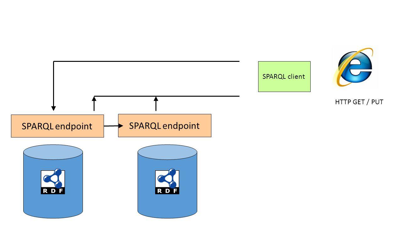 14 SPARQL endpoint SPARQL client HTTP GET / PUT SPARQL endpoint