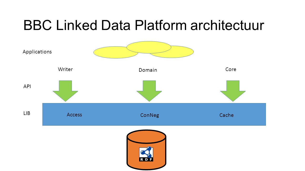 BBC Linked Data Platform architectuur LIB API Writer Cache Domain Core ConNeg Access Applications