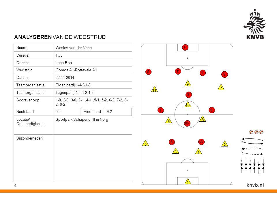 4 ANALYSEREN VAN DE WEDSTRIJD 10 9 8 7 6 5 4 3 2 1 11 1 2 3 4 5 6 7 8 9 10 11 Naam:Wesley van der Veen Cursus:TC3 Docent:Jans Bos WedstrijdGomos A1-Rottevale A1 Datum:22-11-2014 TeamorganisatieEigen partij:1-4-2-1-3 TeamorganisatieTegenpartij:1-4-1-2-1-2 Scoreverloop1-0, 2-0, 3-0, 3-1,4-1,5-1, 5-2, 6-2, 7-2, 8- 2, 9-2 Ruststand5-1Eindstand9-2 Locatie/ Omstandigheden Sportpark Schapendrift in Norg Bijzonderheden