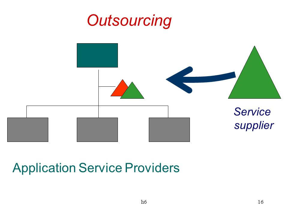 h616 Outsourcing Service supplier Application Service Providers