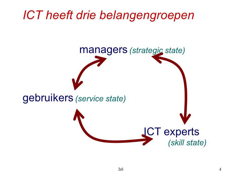 h65 Beperking van top, gebruikers en ICT