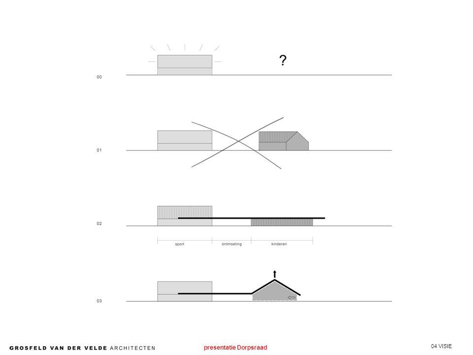04 VISIE presentatie Dorpsraad