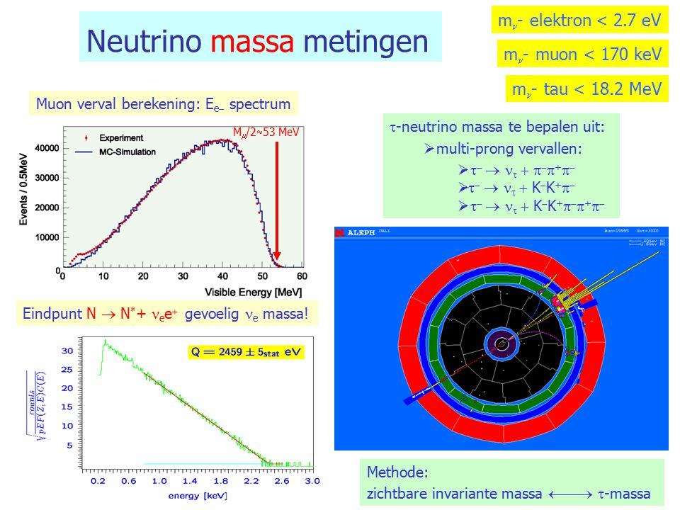 27  -verval: experimentele resultaten! M  /2  53 MeV