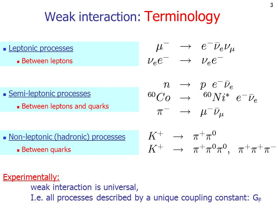 2 Examples Weak interaction: Phenomenology Long lifetimes (10  10 -10 3 s) compared to QED (10  18 ) and QCD (10  23 ) Differences  +  +  (99.9