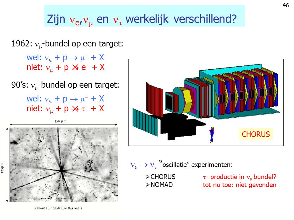 45 Neutrino beam (theory) Generatie neutrino bundel via K  of   verval c.m. frame  --  cm KK En dus: Van  cm naar  lab  lab Lab-frame  K-