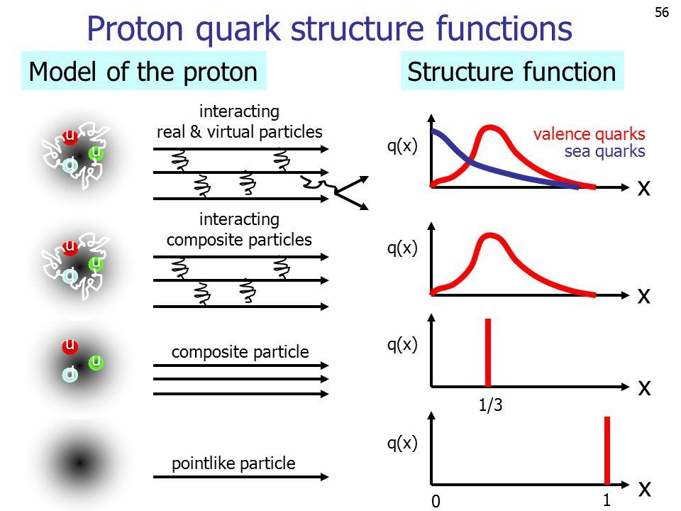 55 Quark structure proton & neutron u u d proton d u d neutron p proton remnants d(x)   u Real scattering cross section becomes a convolution of: