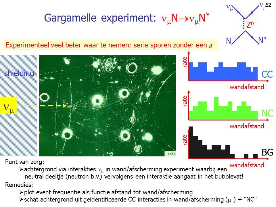 61 Gargamelle experiment:  e    e   ee ee ee   Z0Z0 Let wel: experimenteel is er dus slechts een enkel e  spoor waar te nemen! (3 event
