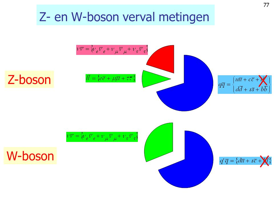76 W- & Z-boson vervalsbreedten W-boson Z-boson