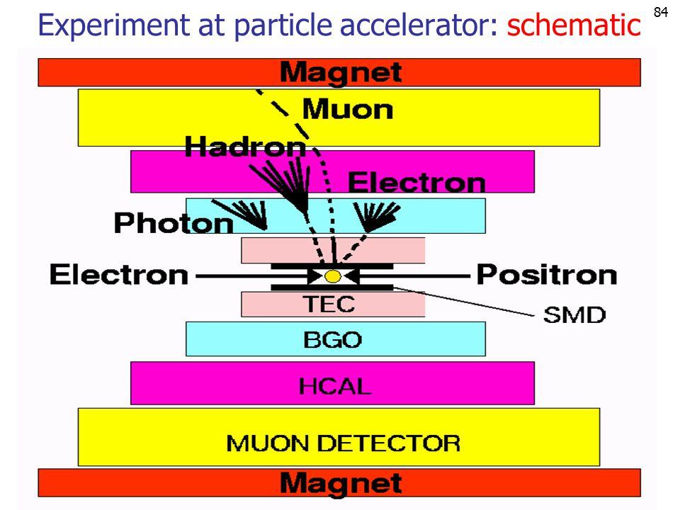 83 LEP: e  e  27 km circumference 87-209 GeV E cm 1989-2000 Particle accelerator: example