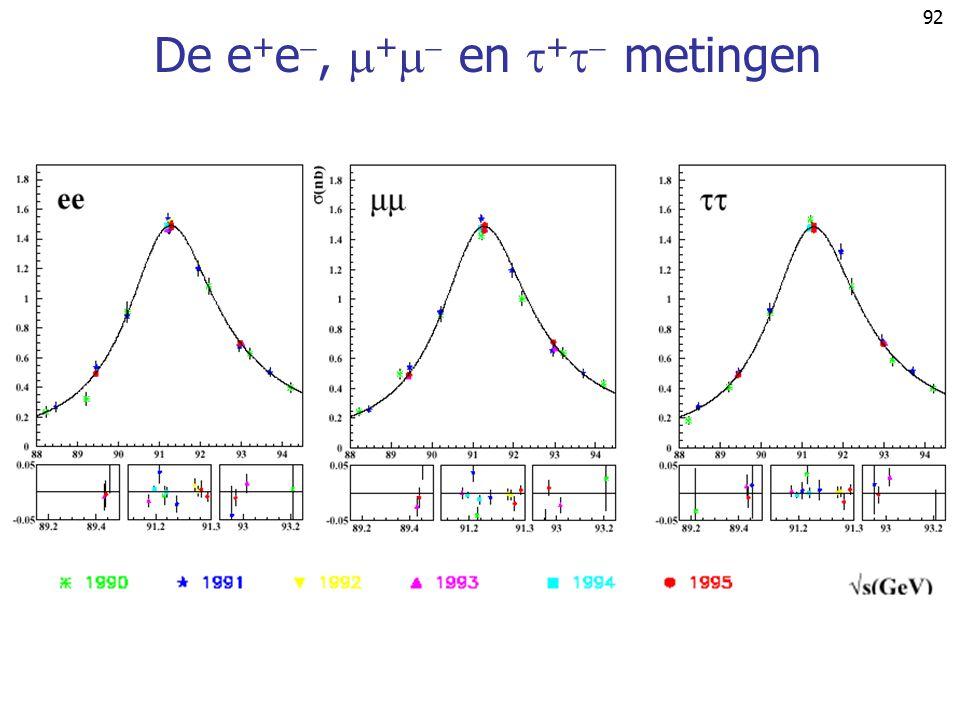 91 Aantal neutrino families  (e  e   Z 0  )  # -families Resultaat: N  3.00  0.08 Vgl. cosmologische bepaling 4 He/ 1 H abundantie  N  4  1