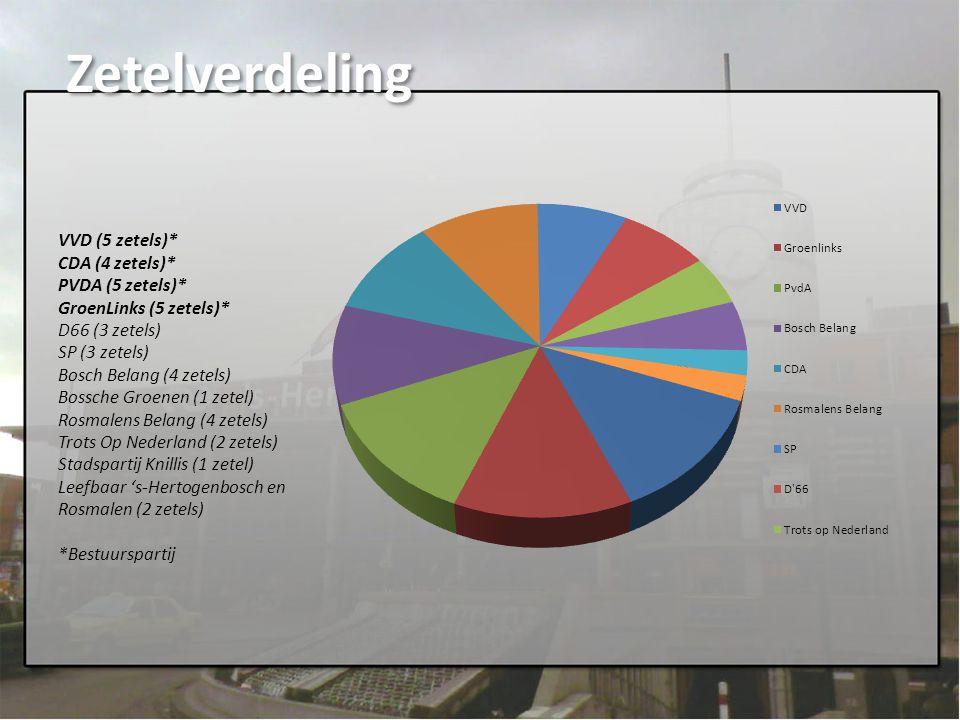 Zetelverdeling VVD (5 zetels)* CDA (4 zetels)* PVDA (5 zetels)* GroenLinks (5 zetels)* D66 (3 zetels) SP (3 zetels) Bosch Belang (4 zetels) Bossche Gr