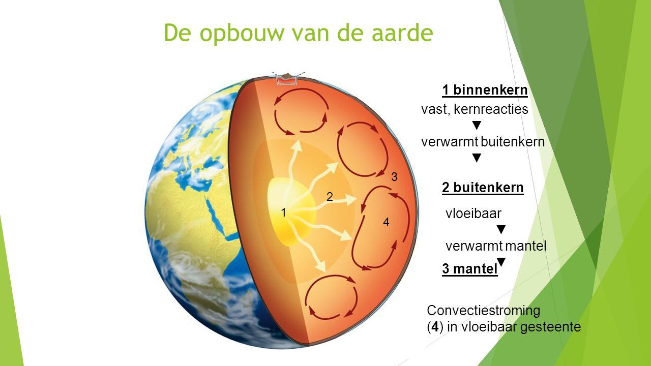 De opbouw van de aarde 1 binnenkern 2 buitenkern 3 mantel vloeibaar ▼ verwarmt mantel ▼ Convectiestroming (4) in vloeibaar gesteente 1 2 3 4 vast, ker