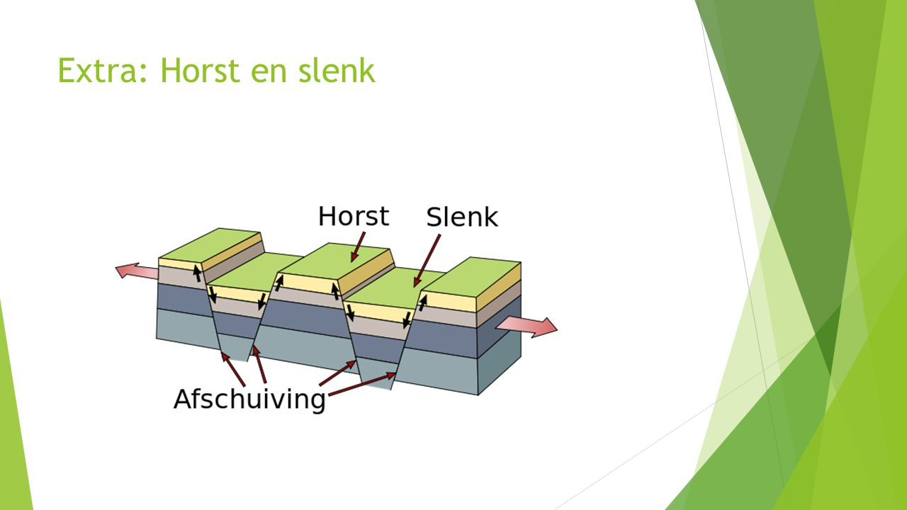 Extra: Horst en slenk