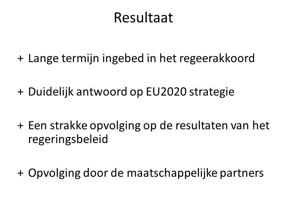 Resultaat +Lange termijn ingebed in het regeerakkoord +Duidelijk antwoord op EU2020 strategie +Een strakke opvolging op de resultaten van het regeringsbeleid +Opvolging door de maatschappelijke partners