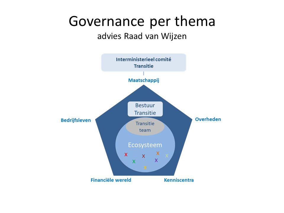 Governance per thema advies Raad van Wijzen