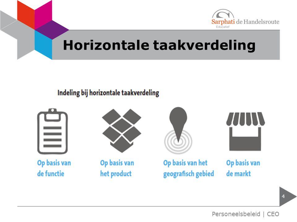 Horizontale taakverdeling 4 Personeelsbeleid | CEO