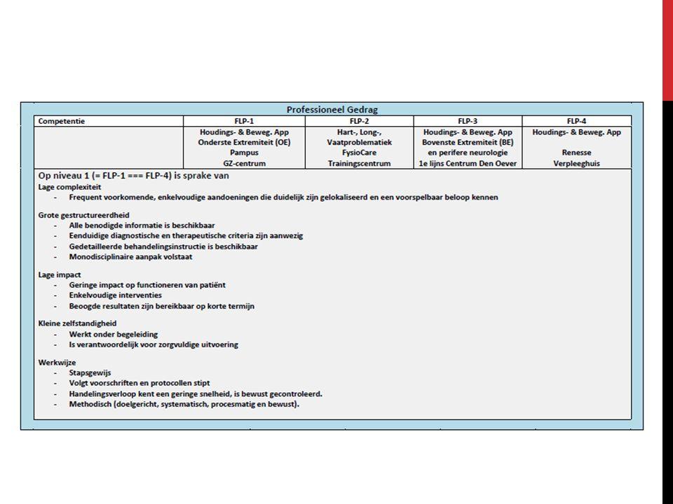 COMPETENTIE FYSIOTHERAPIE Competentie 1; Fysiotherapeut als hulpverlener - screenen - diagnosticeren - plannen