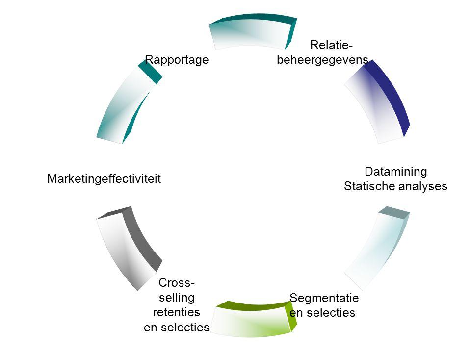 Relatie- beheergegevens Datamining Statische analyses Segmentatie en selecties Cross- selling retenties en selecties Marketingeffectiviteit Rapportage