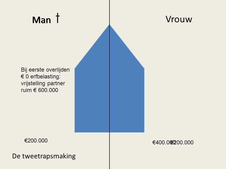 Man Vrouw De tweetrapsmaking Man t €200.000 €400.000 Bij eerste overlijden € 0 erfbelasting: vrijstelling partner ruim € 600.000