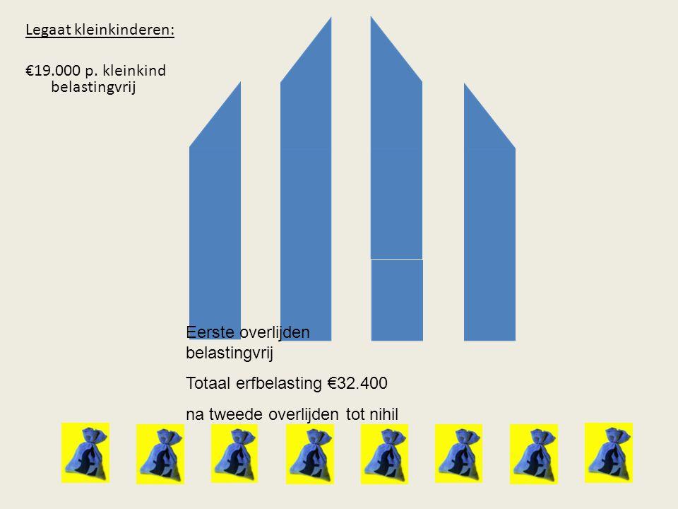 Legaat kleinkinderen: €19.000 p.