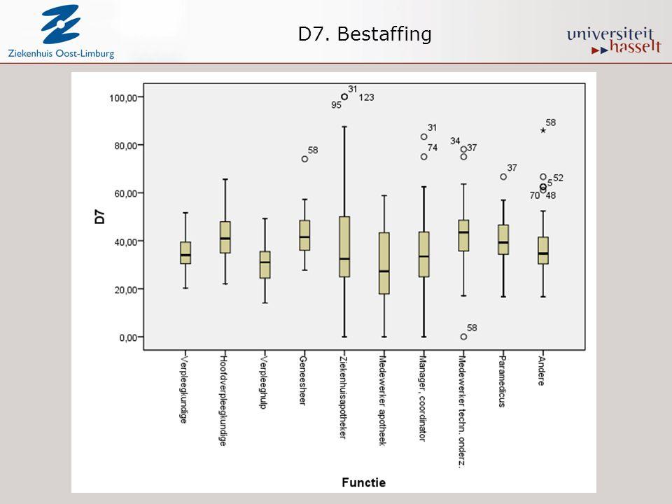D7. Bestaffing