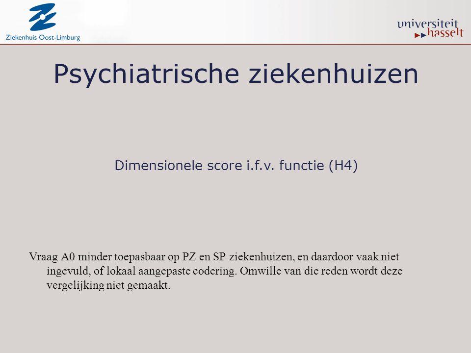 Psychiatrische ziekenhuizen Vraag A0 minder toepasbaar op PZ en SP ziekenhuizen, en daardoor vaak niet ingevuld, of lokaal aangepaste codering. Omwill