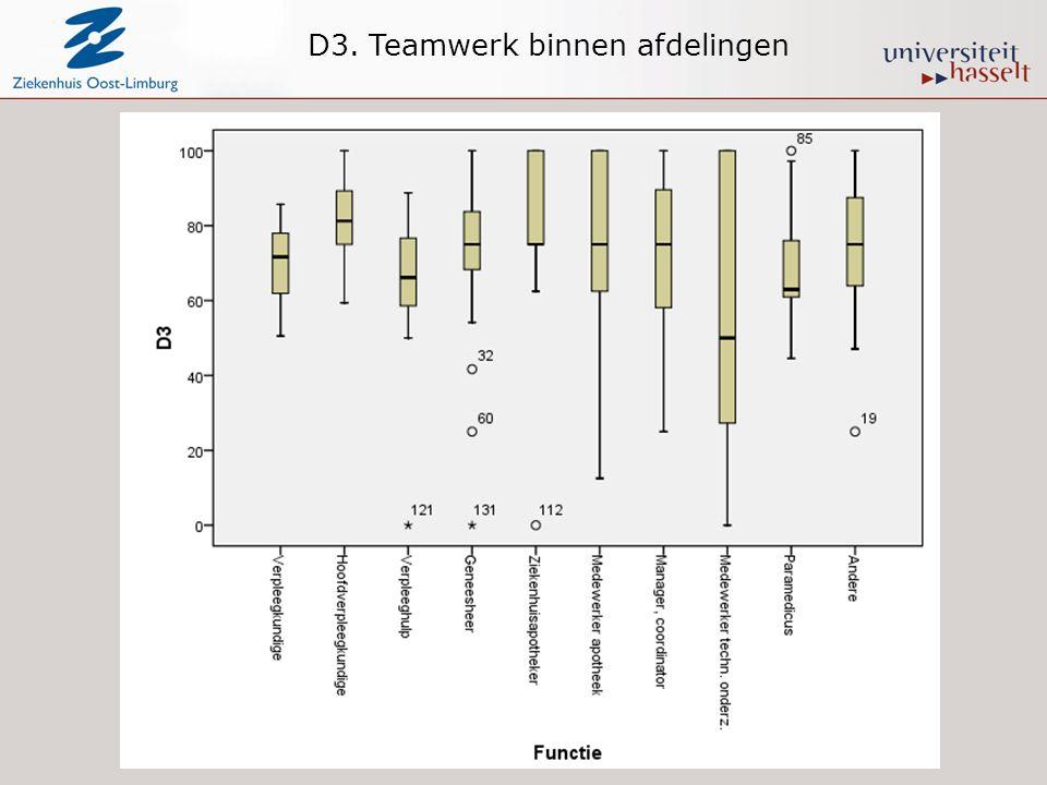 D3. Teamwerk binnen afdelingen