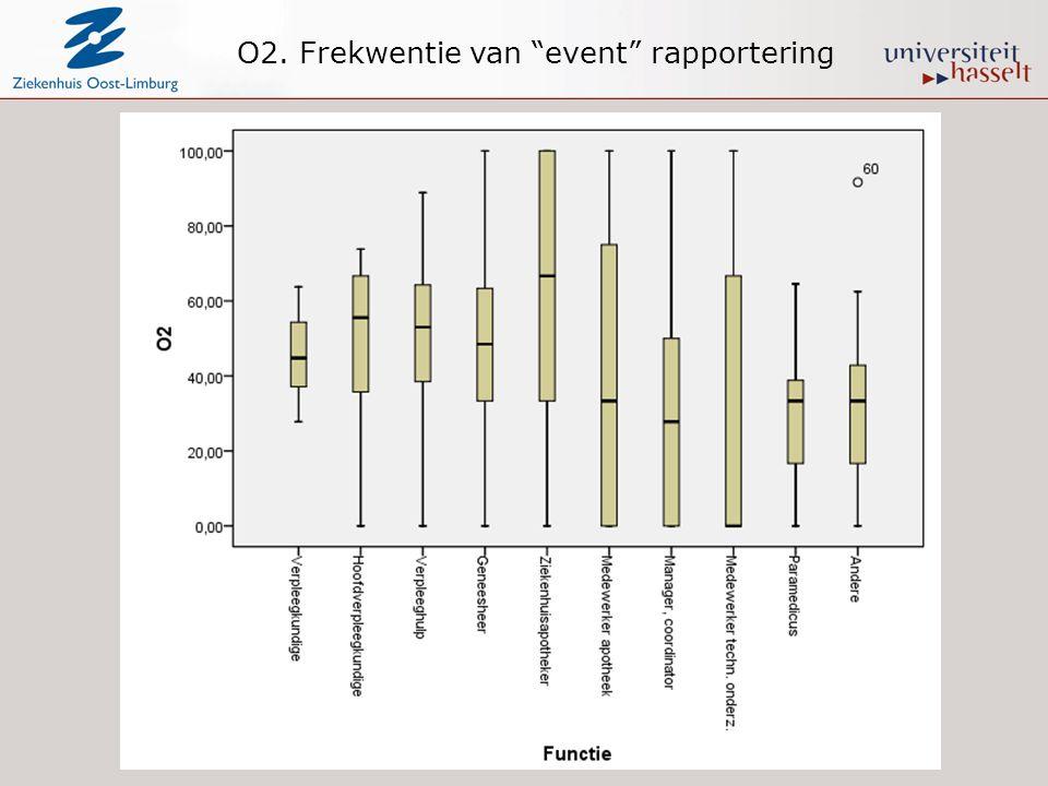 """O2. Frekwentie van """"event"""" rapportering"""