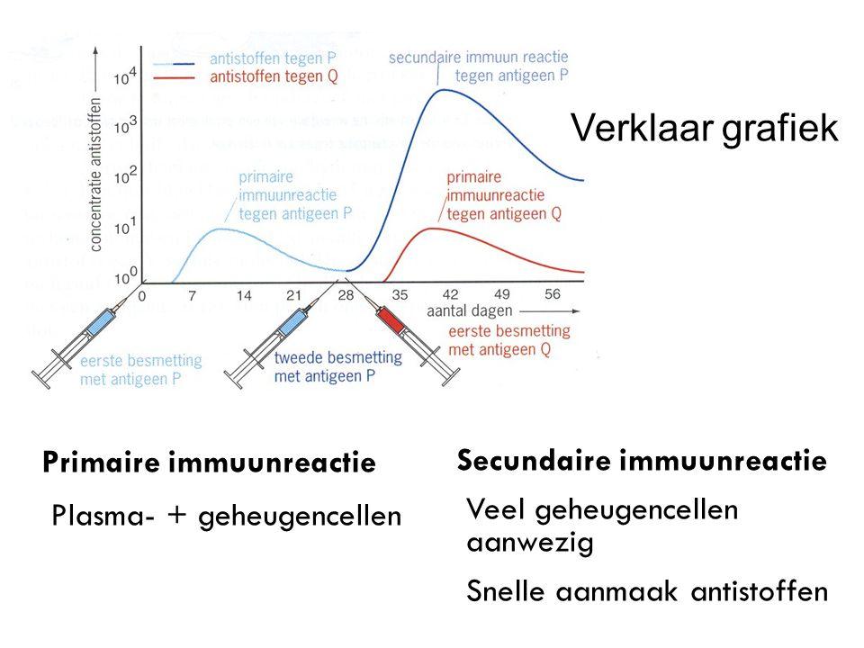 Secundaire immuunreactie Veel geheugencellen aanwezig Snelle aanmaak antistoffen Verklaar grafiek Primaire immuunreactie Plasma- + geheugencellen