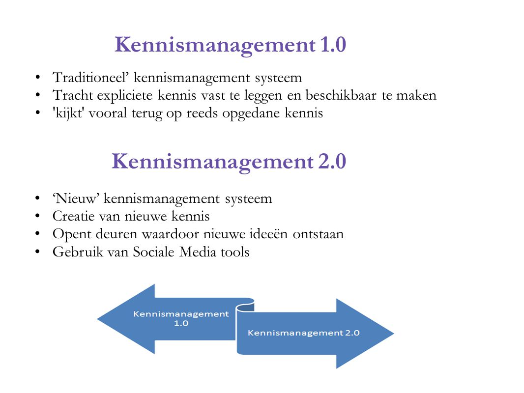 Kennismanagement 1.0 Traditioneel' kennismanagement systeem Tracht expliciete kennis vast te leggen en beschikbaar te maken 'kijkt' vooral terug op re