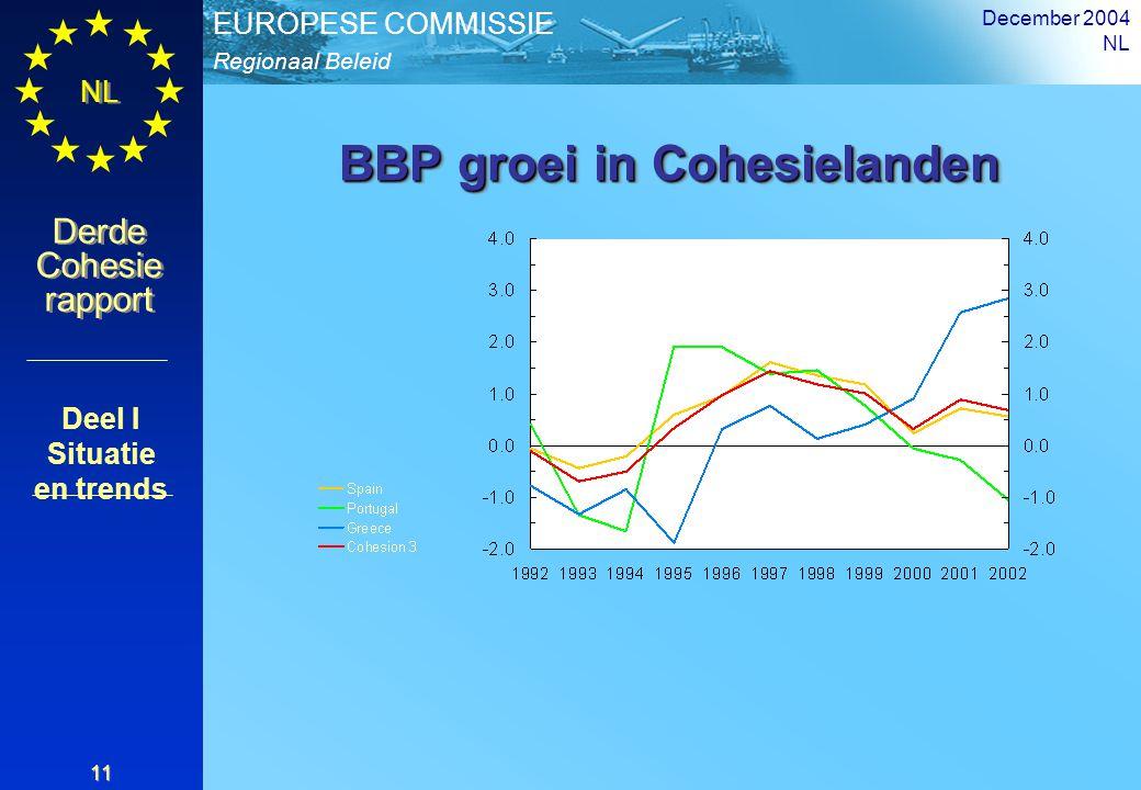 Regionaal Beleid EUROPESE COMMISSIE Derde Cohesie rapport Derde Cohesie rapport NL December 2004 NL 11 BBP groei in Cohesielanden Deel I Situatie en trends